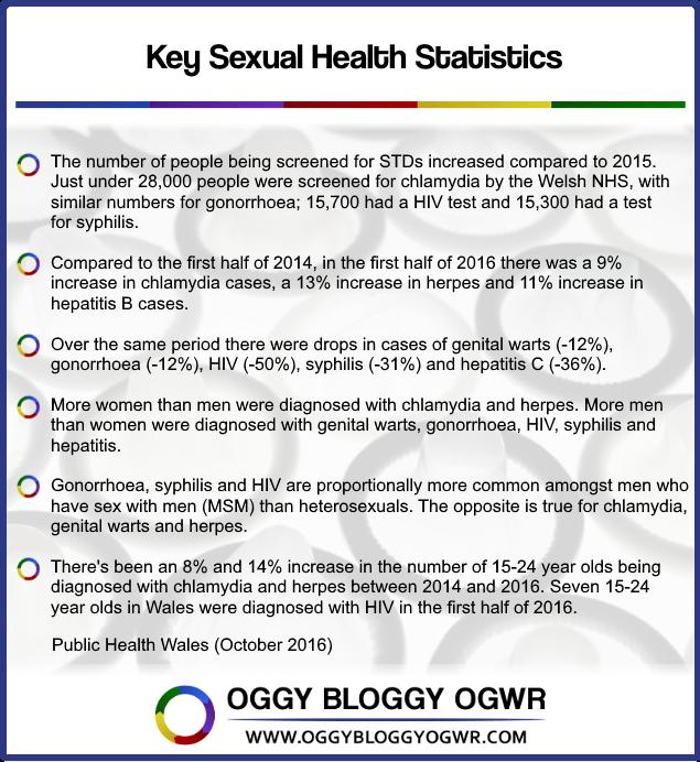 Statistics on sexual health