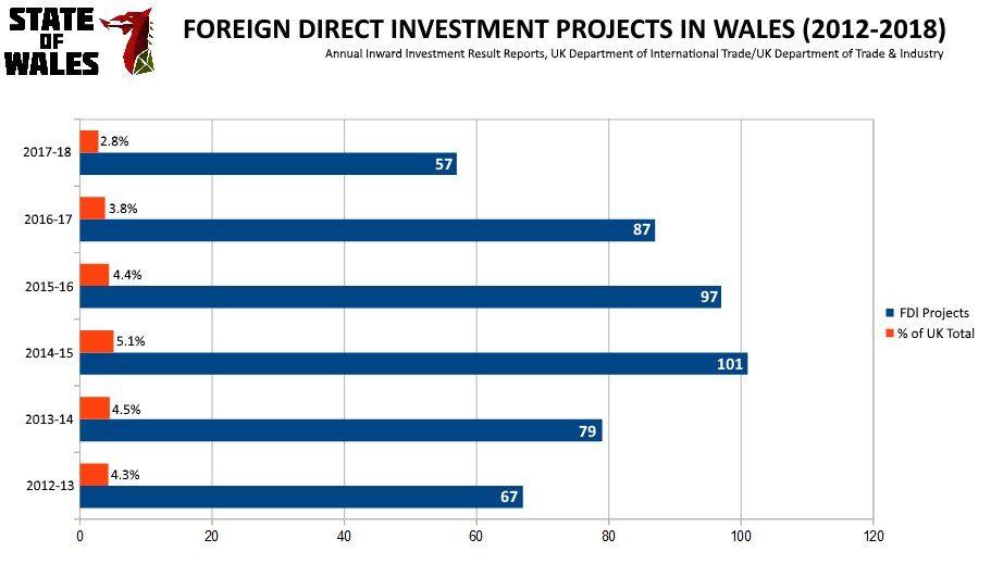 The Welsh Economy X: Wales in the Global Economy – State of Wales